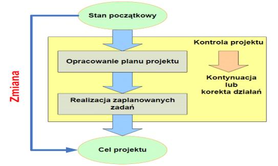 zarządzanie projektem szkolenie